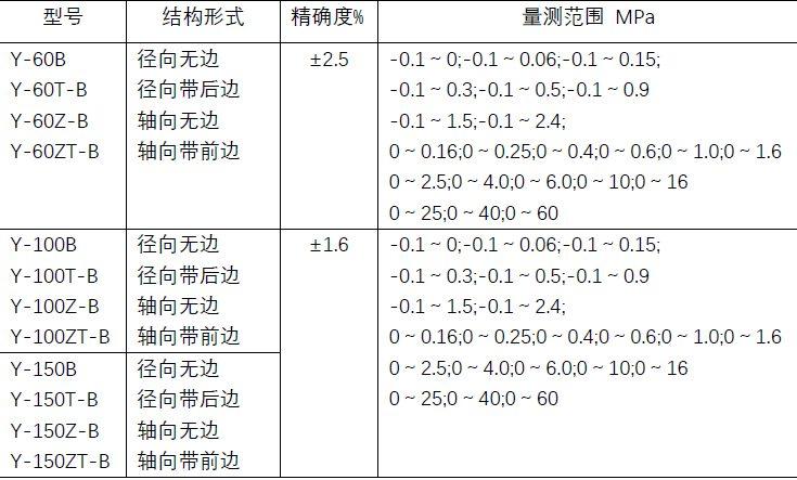 不锈钢压力表参数.jpg